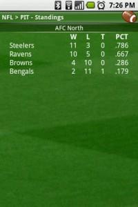 Scoreboard NFL AFC Standings