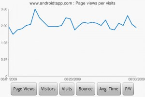 DroidAnalytics Average Page View Chart