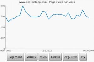 DroidAnalytics Average Page View Chart
