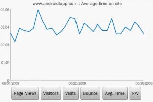 DroidAnalytics Average Time on Site Chart