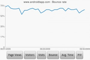 DroidAnalytics Bounce Rate Chart