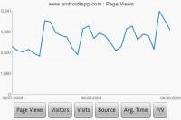 DroidAnalytics Page Views Chart