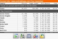 DroidAnalytics Top Countries Statistics