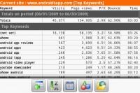 DroidAnalytics Top Keywords Statistics