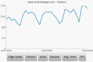 DroidAnalytics Visitors Chart