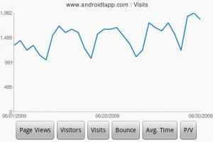 DroidAnalytics Visits Chart