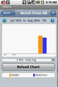 FitSync View Excercise Chart