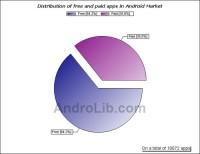 AndroLib Free/Paid App Chart
