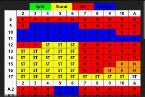 Blackjack Pro Basic Strategy Chart