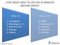 Cities Most Likely to Use GPS to Reroute Around Traffic