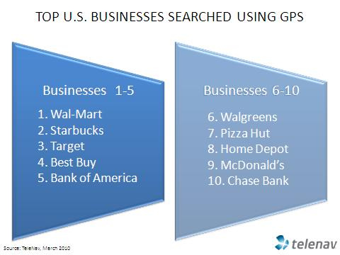 Big Box Stores, Coffee and ATMs are Top Searches while Driving with GPS Navigation