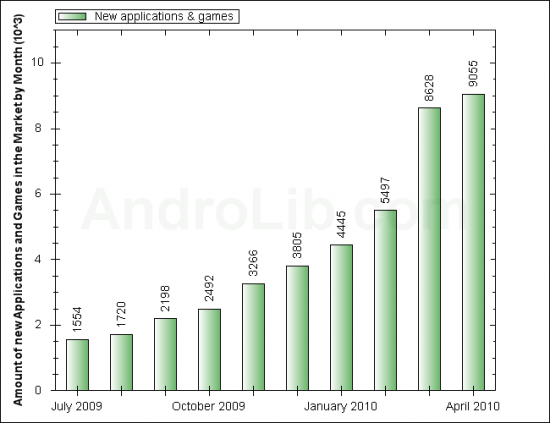 Android Market Now has More than 50,000 Android Apps