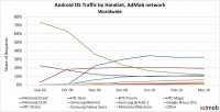 Android OS Traffic by Handset, AdMob network Worldwide