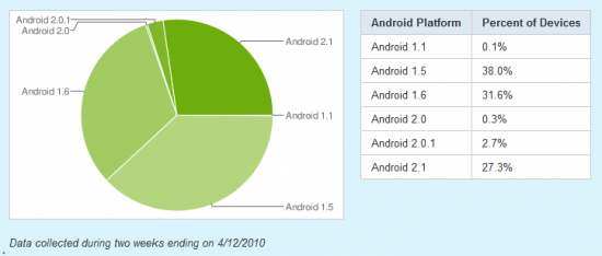 Recent Chart of Android Fragmentation