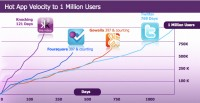 Knocking 1M user chart