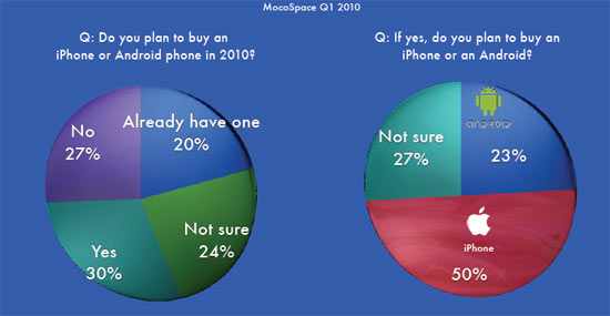 Yeah Users Prefer iPhone over Android but Traffic Up 40% [Stats]