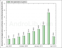 New Android Apps by Month via Androlib (4/2010)