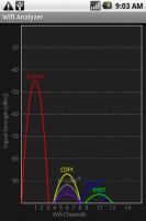 Wi-Fi Analyzer Chart