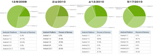 Android Fragmentation Over the Last 6 Months