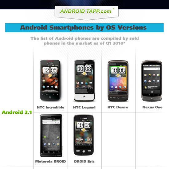 Chart: What Android Version is my Phone?