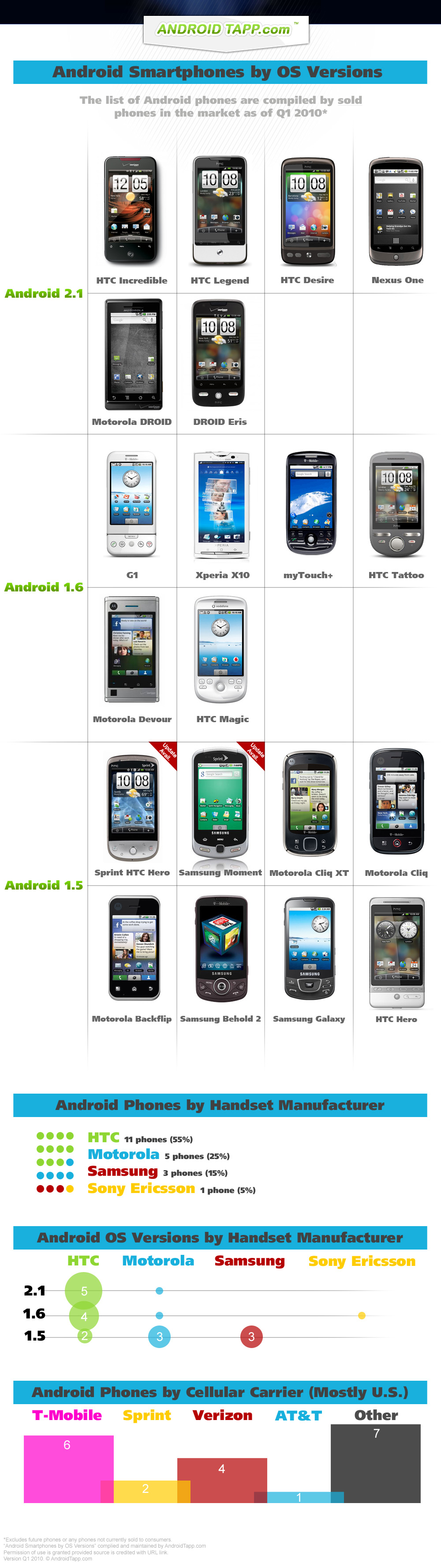 Android Smartphones by OS Versions by AndroidTapp.com