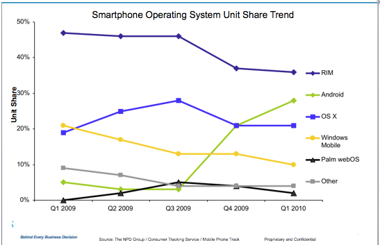 Google Android Passes iPhone, Gains on Blackberry in U.S.