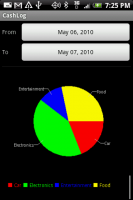 CashLog Groups Graph