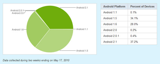Finally More Users on Android 2.1 but Android Still Fragmented [Chart]