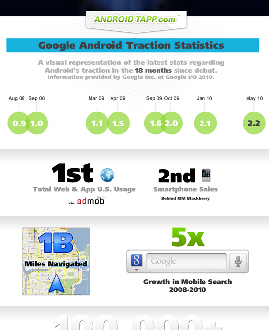 Google Android Traction Statistics [Infographics]