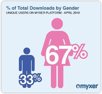 Women Peak Men in Mobile Content Downloads [STATS]