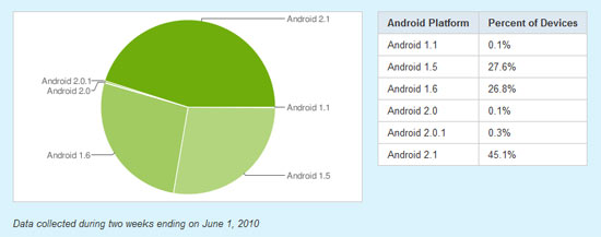 Android 2.1 Accounts for 45% of Android Smartphones