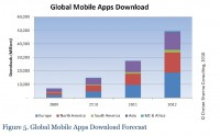 Global Mobile Apps Download