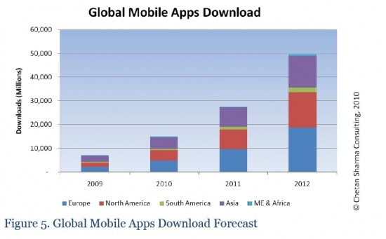 Investors: Global Mobile Apps Economy Worth $17.5 Billion by 2012