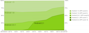Android Versions Historical Distribution
