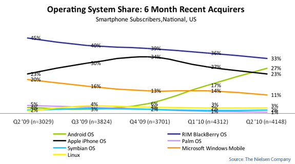 Android Pwns iPhone, Grabs 27% Share of Recent Smartphone Subscribers Q2 2010 [Statistics]