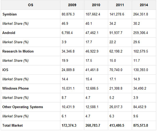 Google's Android to Become Number 2 Worldwide Mobile Operating System in 2010 Says Gartner