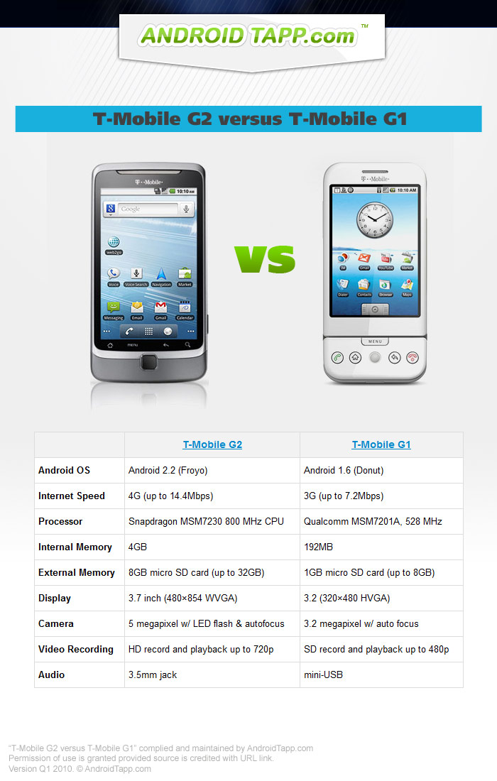 T-Mobile G2 versus T-Mobile G1 by AndroidTapp.com