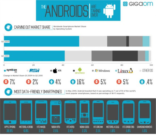 Android Is Taking Over Smartphones! [Infographics]