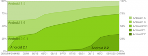 Android Versions Historical 10-2010