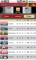 Chicago Blackhawks League Standings