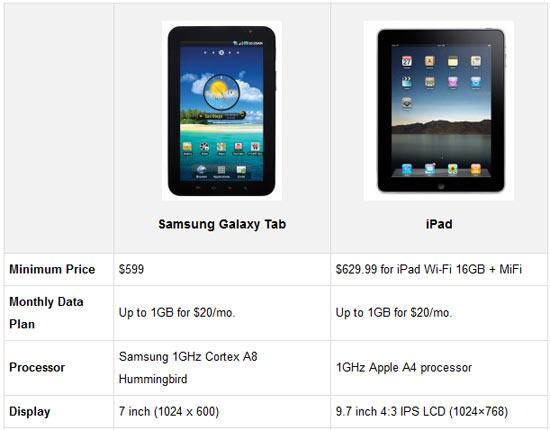 Verizon Customers: Samsung Galaxy Tab or iPad?