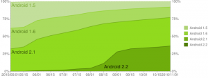Android Versions Historical 11-2010