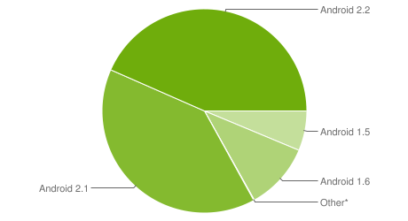 Enterprise Strength Android 2.2 Installed on 43% of Android Smartphones