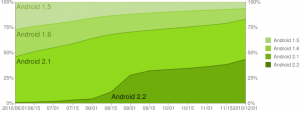 Android Versions Historical 12-2010