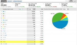 AndroidTapp.com Google Analytics Mobile Analytics Stats with Android 2.3 Gingerbread Visitors