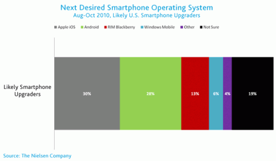 """Android & iPhone """"Most Desired"""" Mobile Smartphone in US"""