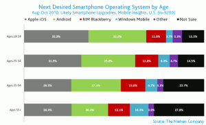 Next Desired Smartphone Operating System by Age Likely Smartphone Upgraders
