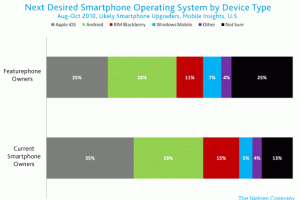 Next Desired Smartphone Operating System by Device Type Likely Smartphone Upgraders