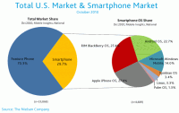 Total U.S. Market and Smartphone Market