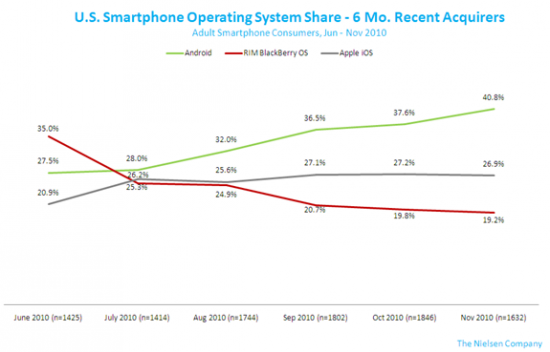 Apple Leads Smartphone Race for Now, Yet Android Attracts Most Recent Customers